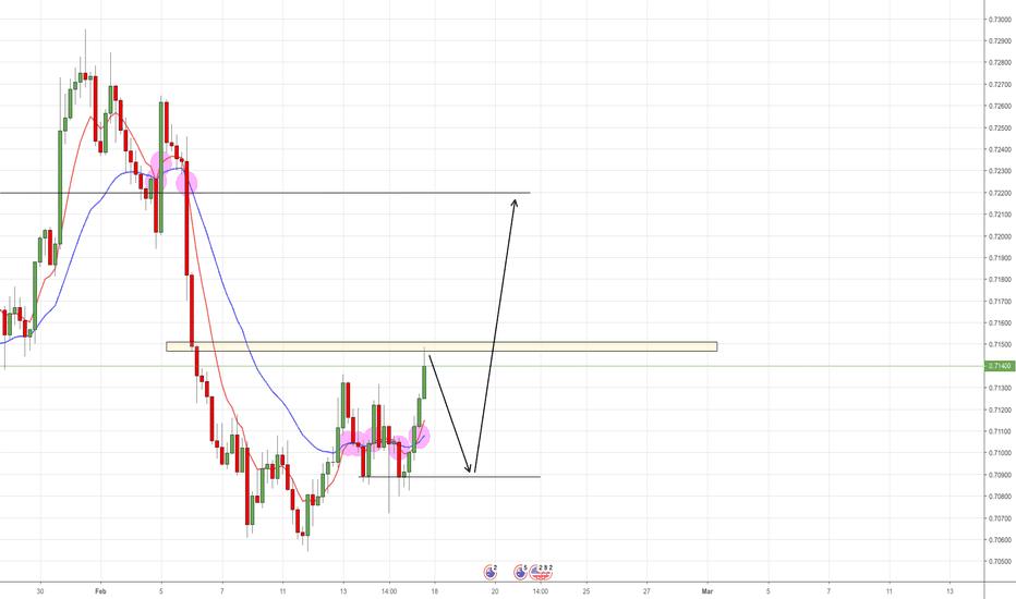 AUDUSD: AUD/USD Potential Reversal