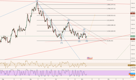 XAUUSD: the last Up before the big drop