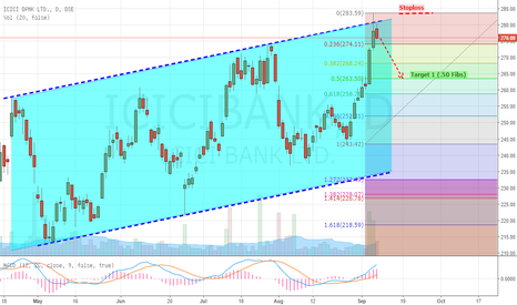 ICICIBANK: ICICI Bank Trending in Channel, Showing Weakness