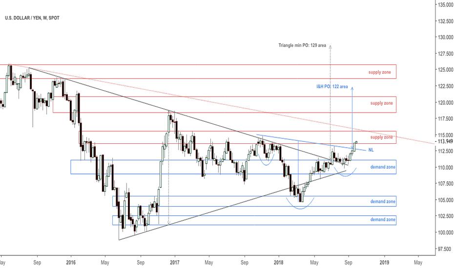 USDJPY: UPD: Dollar yen IH&S PO at 122