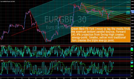 EURGBP: EURGBP Triple Energy Point Bounce .. It's ALL Fibo, baby