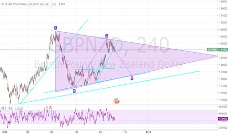 GBPNZD: 三角形收敛形态,做空