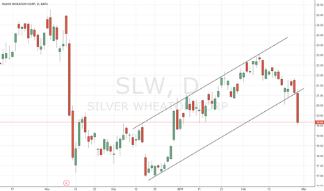 SLW: Sell puts on volatility spike