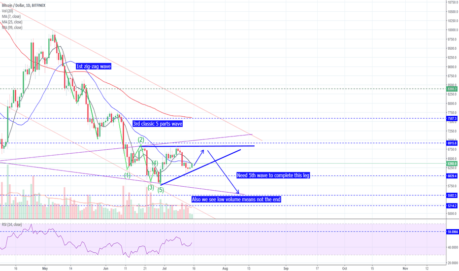 BTCUSD: BTC - Need 5th Wave To Complete This Leg