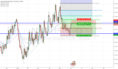 NZDUSD: NZD/USD - Potential short