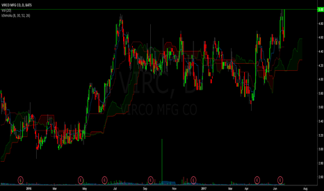 VIRC: long