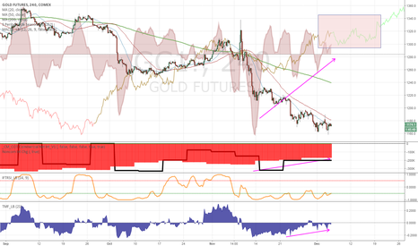 GC1!: A reversal in gold is very likely