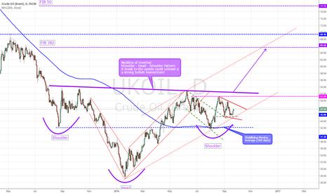 UKOIL: Crude Oil (Brent) - Bullish Outlook still valid!
