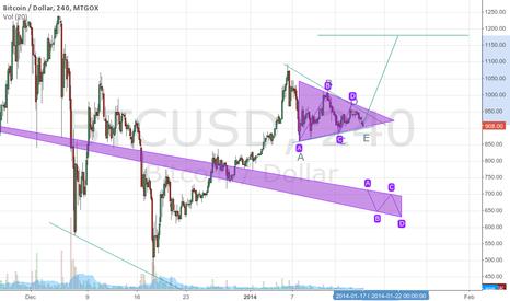 BTCUSD: Bullish Contracting Triangle
