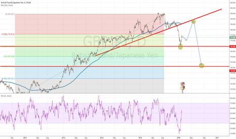 GBPJPY: POSSIBLE GBPJPY PREDICTION