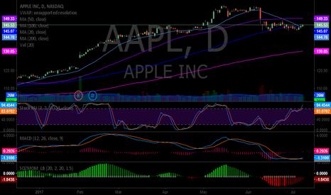 AAPL: $AAPL Apple MACD just crossed up. #swingtrading