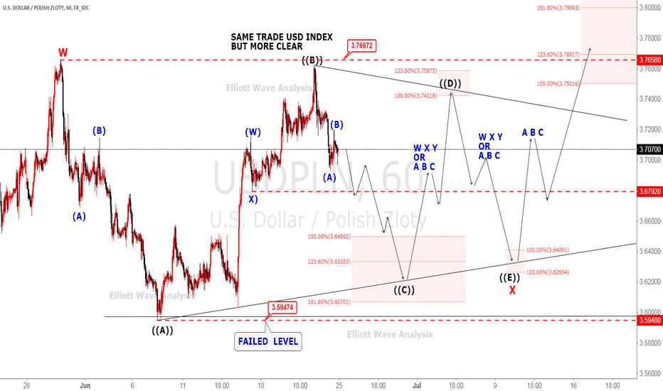 USDPLN: USDPLN same trade usd index but more clear triangle