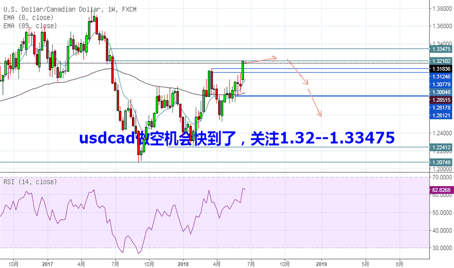 USDCAD: usdcad的做空机会