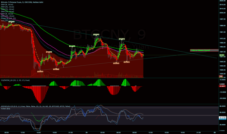 BTCCNY: Wedge forming for next move