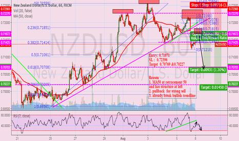 NZDUSD: NZDUSD: waiting to sell at neckline