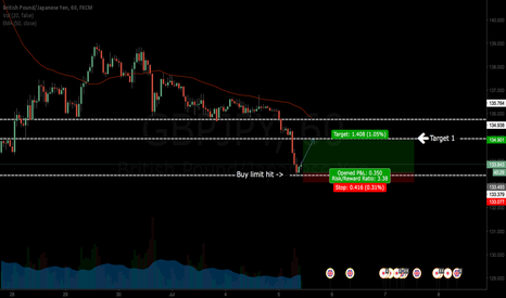 GBPJPY: My First Technical Analyse !