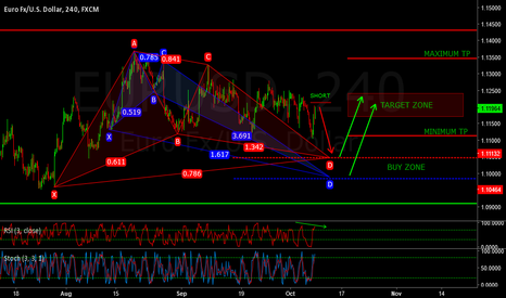 EURUSD: EURUSD - BULLISH CRAB - GARTLEY - SHORT PLUS LONG SETUP