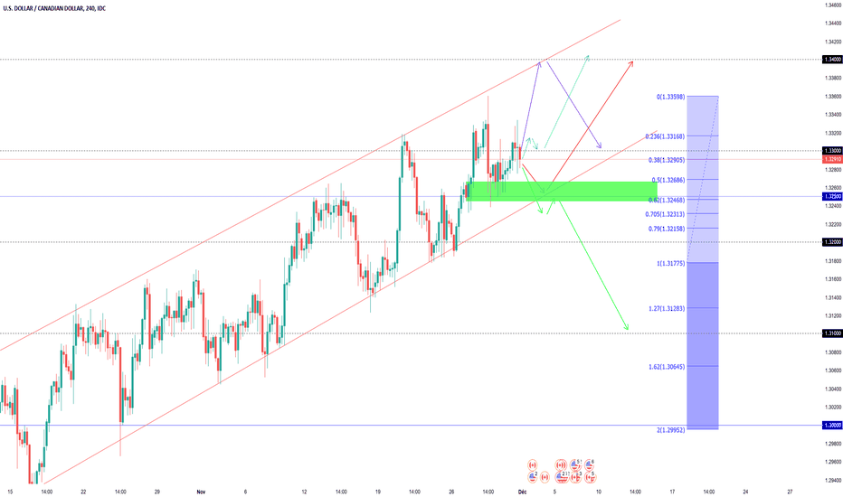 USDCAD: Projections Swing USDCAD (semaine dernière +160 Pips)
