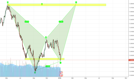 """USDCAD: Long Turn """"Formation Building"""""""