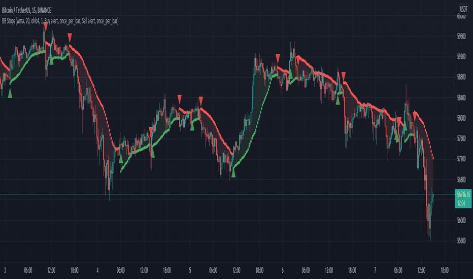 Stoploss — Indicators and Signals — TradingView