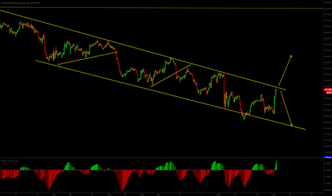 GBPJPY: to be or not to break...