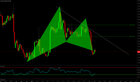 EURUSD: Bullish GARTLEY on EURUSD @ MARKET