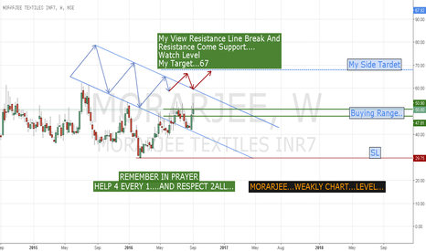 MORARJEE: MORARJEE WEAKLY CHART BUYING.... MODE