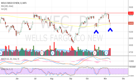 WFC: Bounce from here?