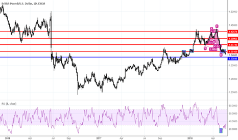 GBPUSD: GBPUSD pair entered a very dense support zone