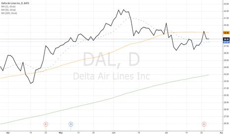 DAL: Delta Air Lines Inc (DAL)