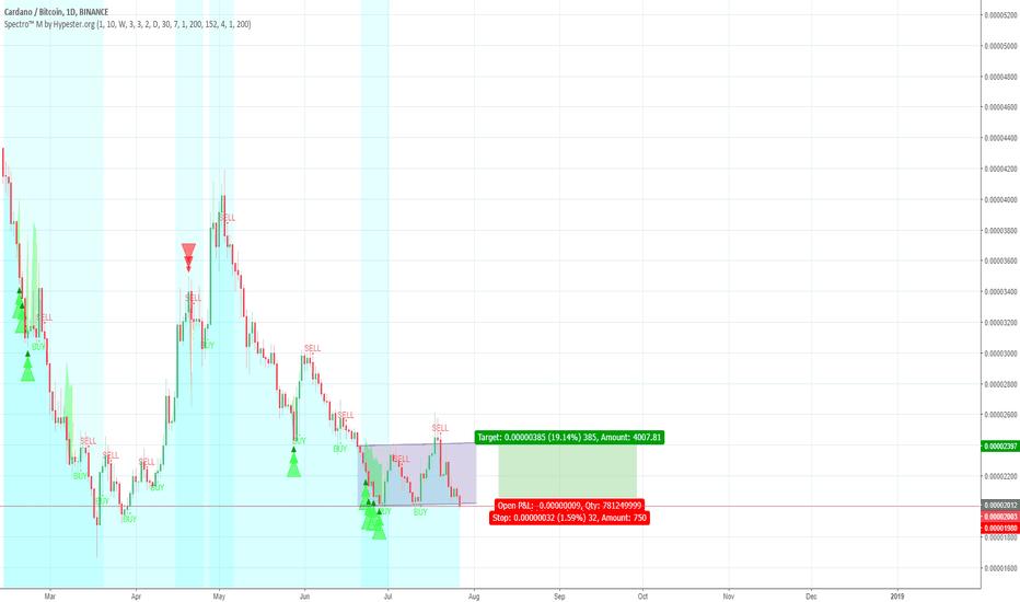 ADABTC: [ADABTC 20% LONG] Trading w/ Spectro™ M