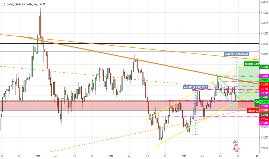USDCAD: USDCAD Long for 600+ pips