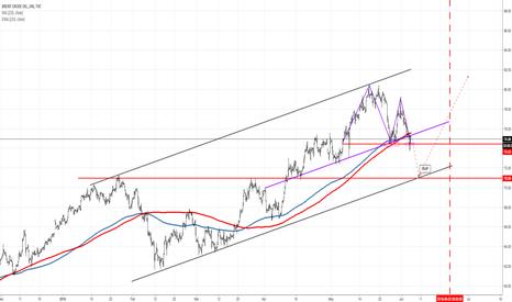 UKOIL: OPEC?