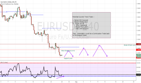 EURUSD: Counter to Continuation Trade