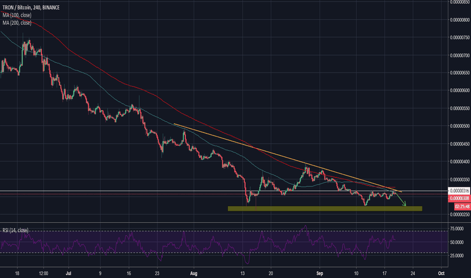 TRXBTC: TRON struggling near the double resistance