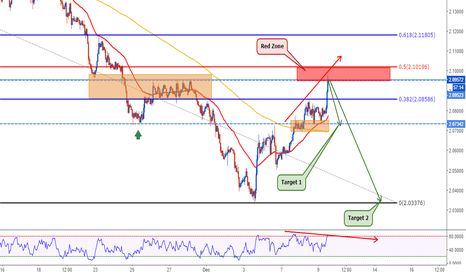 GBPAUD: GBPAUD: Very nice structure trade
