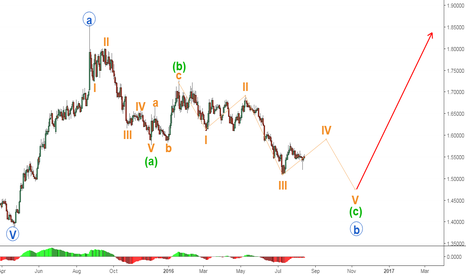 EURNZD: EURNZD - Long term outlook