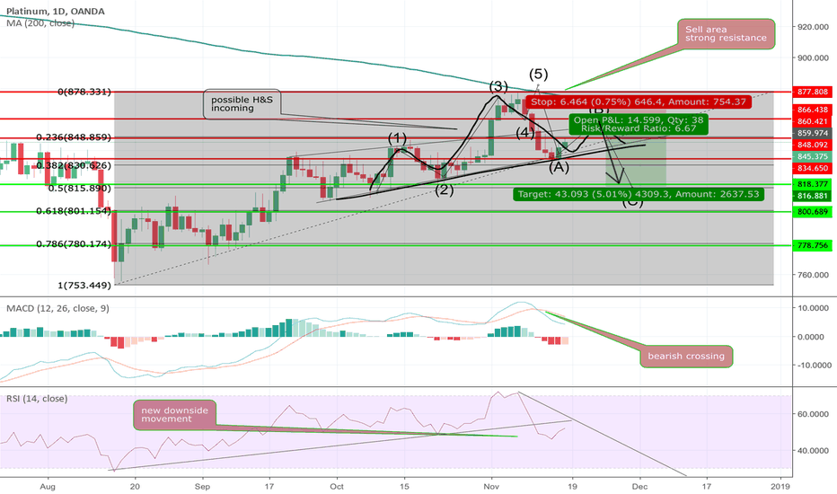 XPTUSD: Platinum - H&S incoming ? Watch out