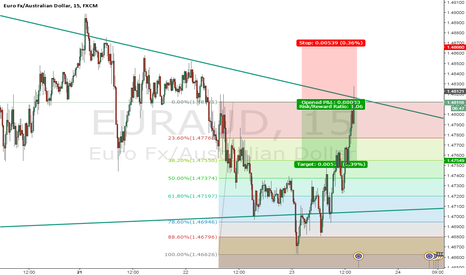 EURAUD: shorting cypher