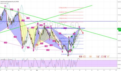 GBPJPY: Bearish harmonic pattern
