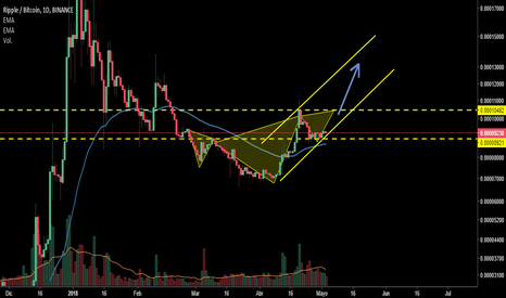 XRPBTC: XRP/BTC inverse head and shoulders