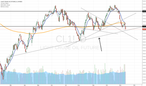 CL1!: Long term oil reversal point