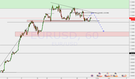EURUSD: descending triangle