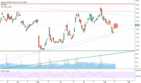 AMD: Possible reversal this week and retest 200 SMA
