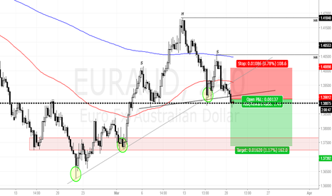 EURAUD: EURAUD head and soulders