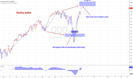 QQQ: Nasdaq makes new highs, but is resistance near ?