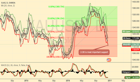 XAUUSD: XAUSUD:buy @1128,sell@1170
