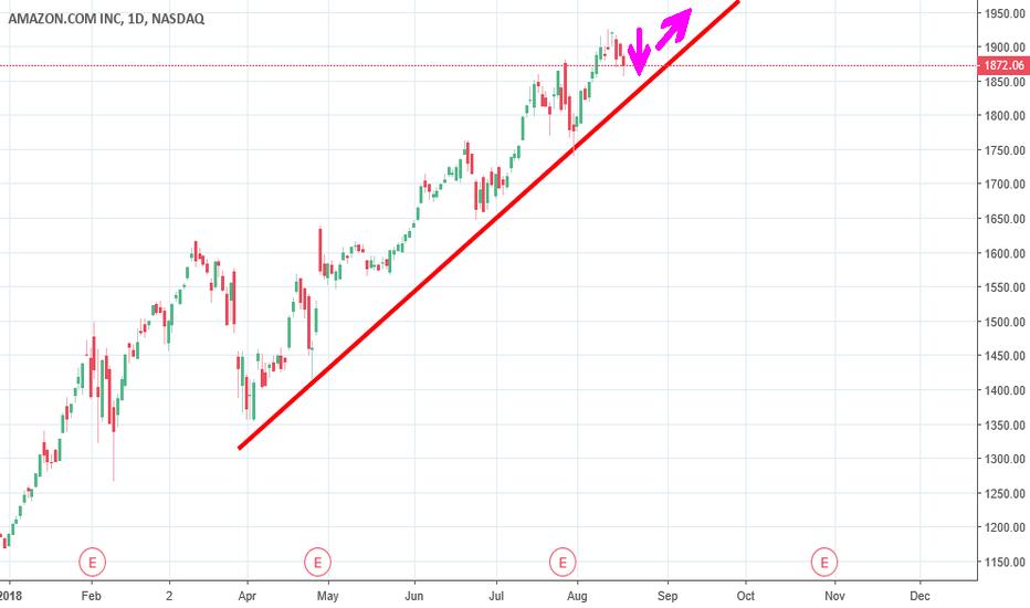 AMZN: Amazon test trend line