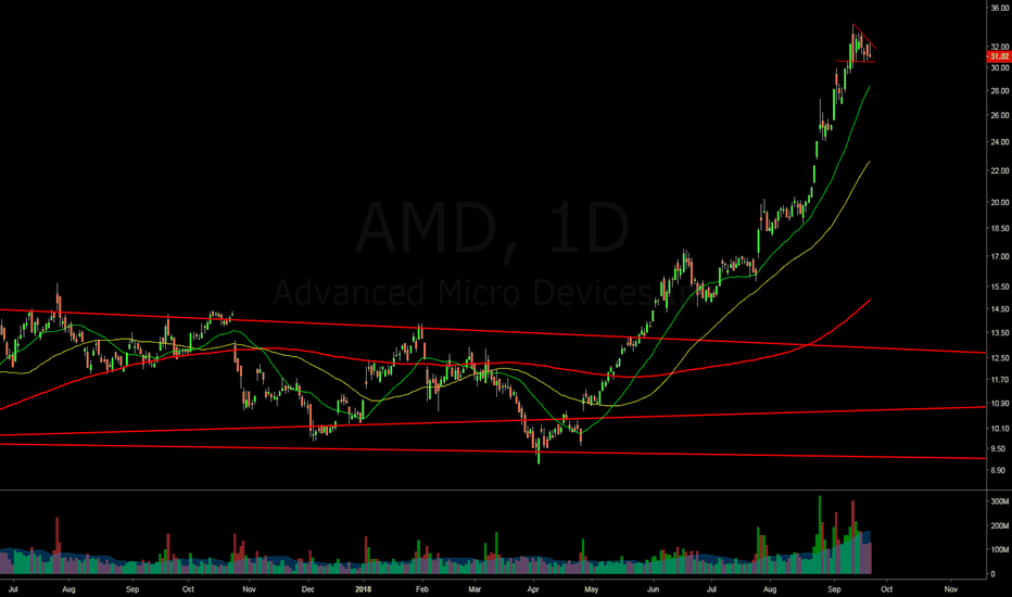 AMD: $AMD Daily view