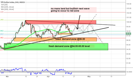 DXY: Dxy CONSOLIDATION PERIOD